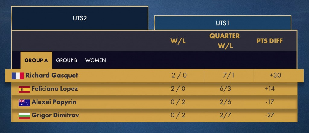 Group A, Day 2 ranking, UTS2