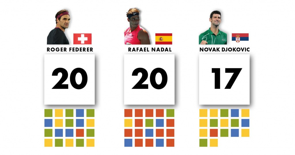 Federer, Nadal and Djokovic's Slam to date (Oct 2020)