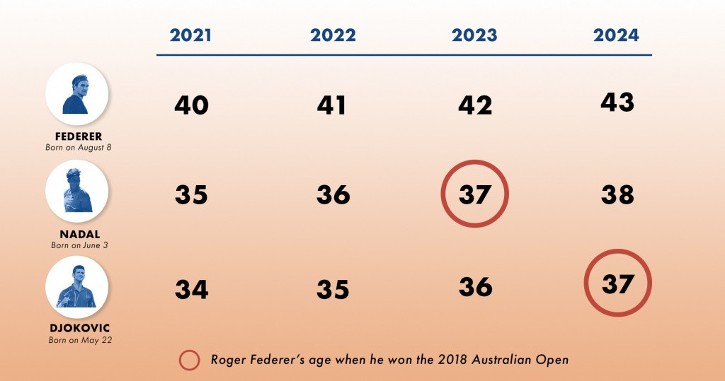 Future age of Federer, Nadal and Djokovic in a table