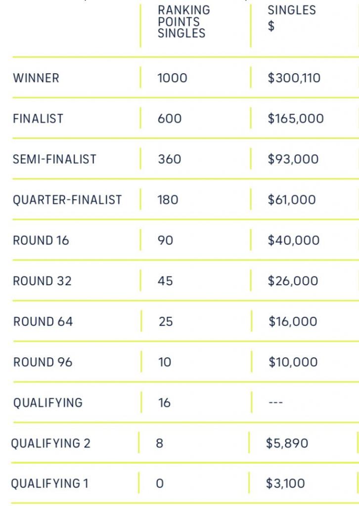 2021 prize money, Miami