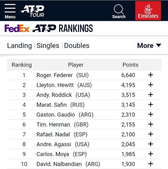 ATP Top 10 April 2005