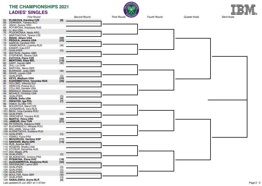 Wimbledon 2021 tableau dames partie basse