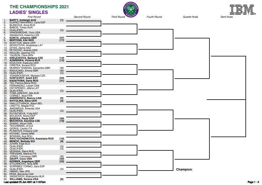 tableau femmes Wimbledon 2021, partie haute